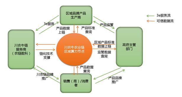 农特产品溯源应用