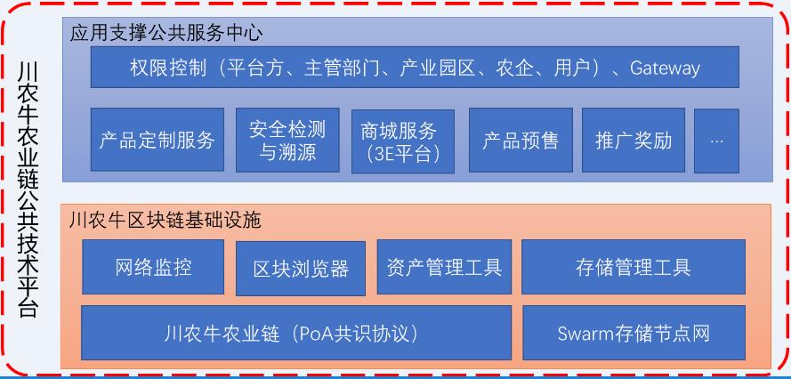 CNG农业链公共服务平台